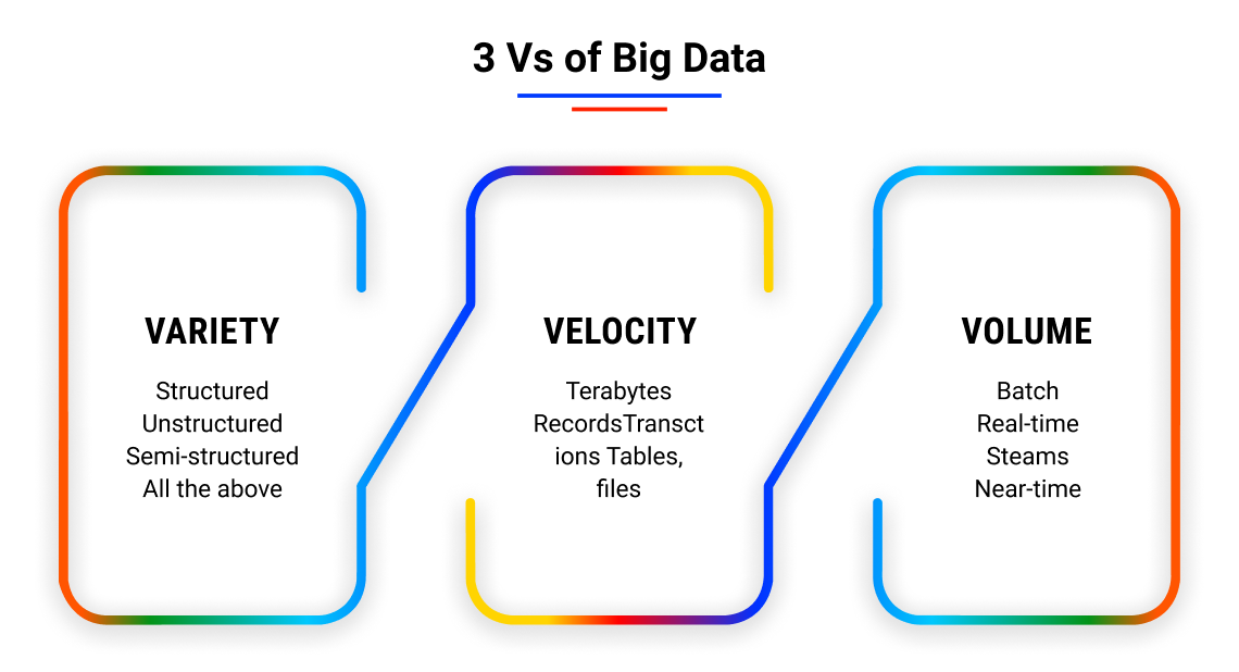 how they work big data