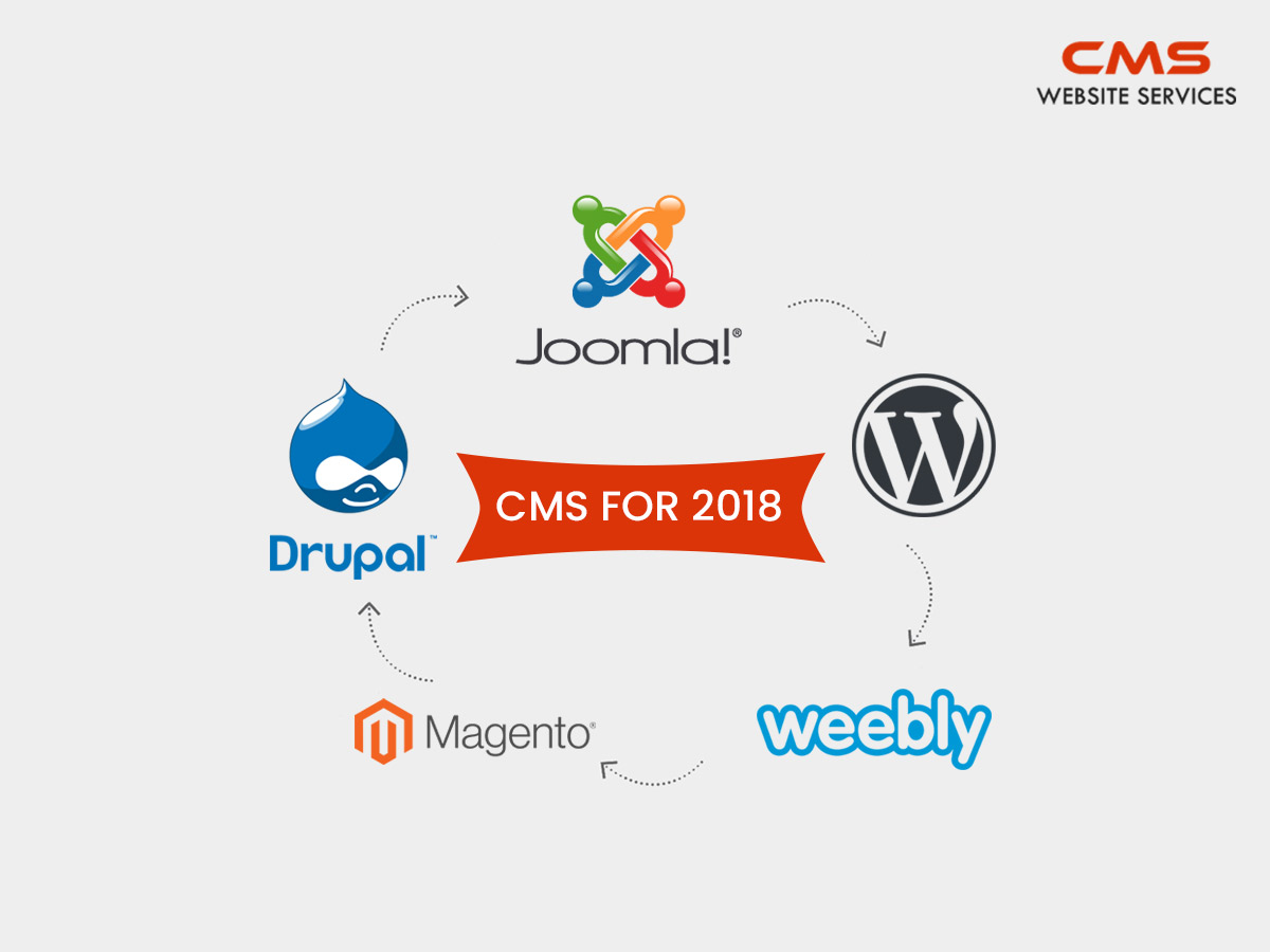The Ultimate guide for Best CMS for 2018
