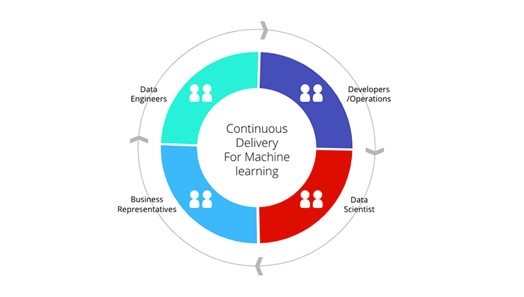 Continous delivery for machine learning