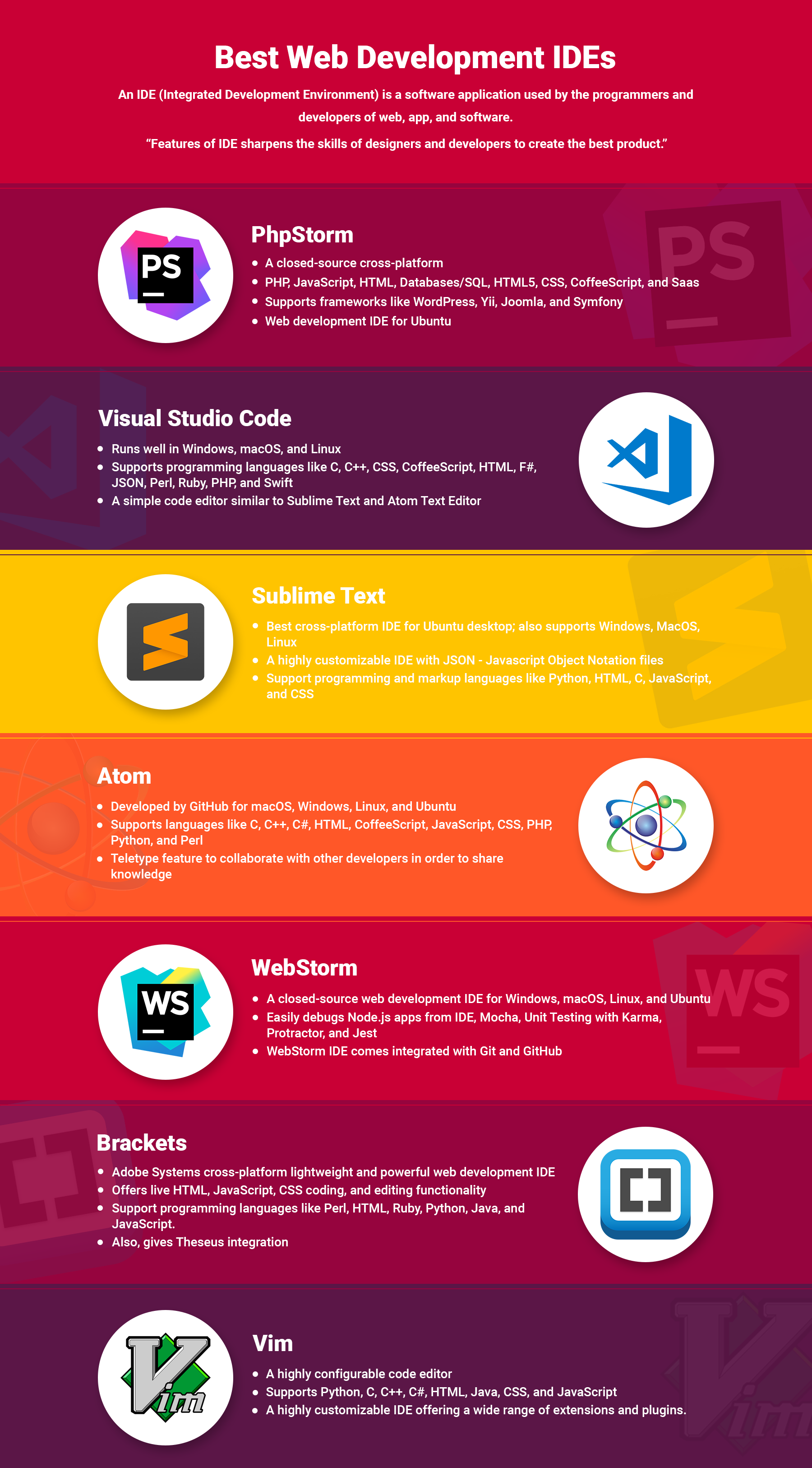Best Web Development IDEs | CMS Website Services